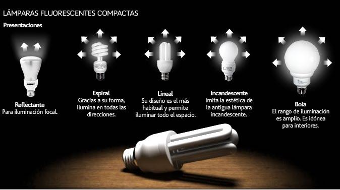 Consejos para ahorrar costes en la iluminaci n de nuestro for Tipos de bombillas led para casa