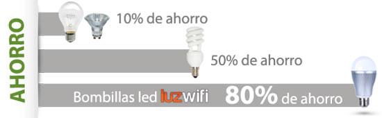bombilla led rgb control por wifi