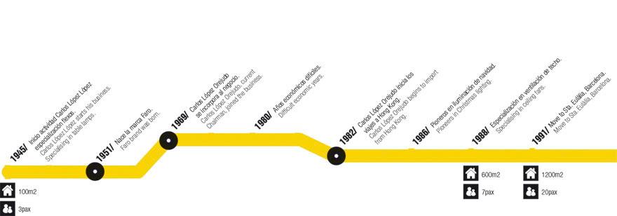 Evolucion faro barcelona. Historia