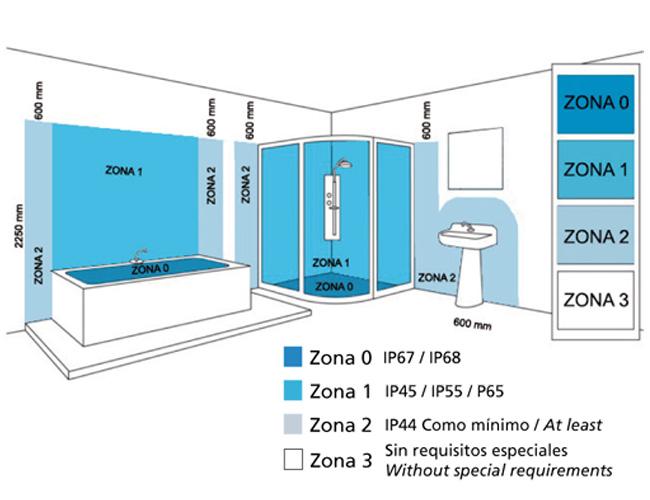 Grado de IP para baños de ACB Iluminacion