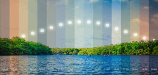 Temperatura de color del sol a lo largo del dia