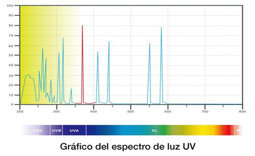 Grafico LED UV de las lamparas antimosquitos