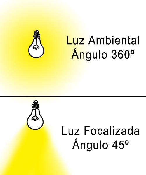 Luz ambiental 360º y luz focalizada 45º