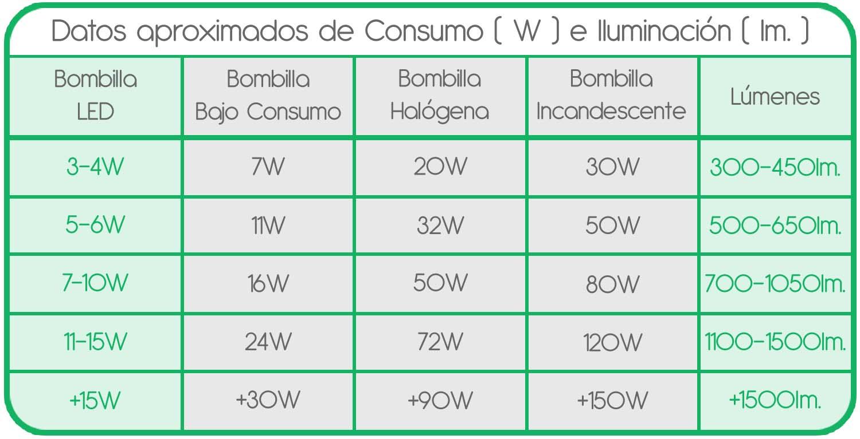 Tabla de comparación de bombillas LED, bajo consumo, halógenas e incandescentes.