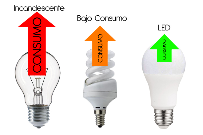 Comparativa de bombillas Incandescente bajo consumo y LED